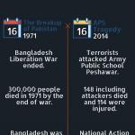 December tragedies: fall of Dhaka and APS Peshawar