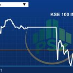 KSE-I00 loses 261 points over FATF worries