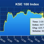 Pakistan stocks continue bullish spree