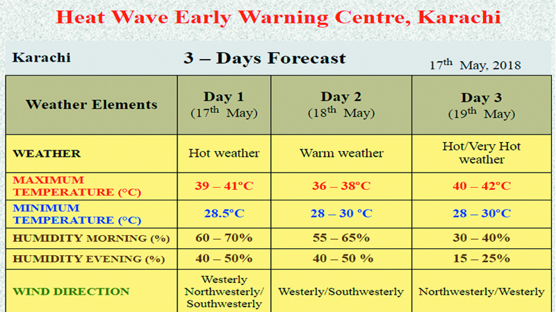 Beware, city may be hit by a heatwave this Saturday - Daily Times