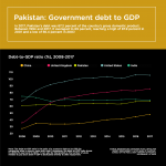 Infographic: Pakistan's debt-to-GDP ratio