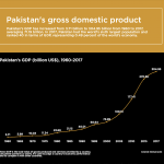 Infographic: Pakistan's gross domestic product
