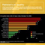 Infographic: Pakistan's air quality