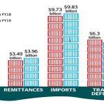 Pakistan's trade balance improving as exports continue to grow