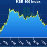 PSX Index ends in red over MSCI review