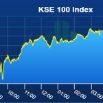 PSX Index closes green as China assures bigger financial support