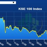 Financials, cements lead decline as Index sheds 308 points