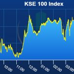 PSX Index closes in green amid dull trading