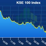 Pakistan stocks continue to bleed, shed 1002 points