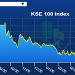 PSX Index sheds 448 points on profit taking
