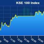 Saudi package helps Pakistan stocks gain 574 points