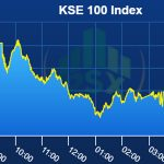 PSX Index declines on lower global oil prices