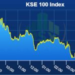 Pakistan stocks close lower as investors await 'Mini Budget'