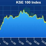 Oil stocks lead gains as PSX Index ends higher