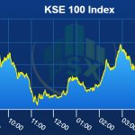 Pakistan equities close marginally negative amidst dull volumes