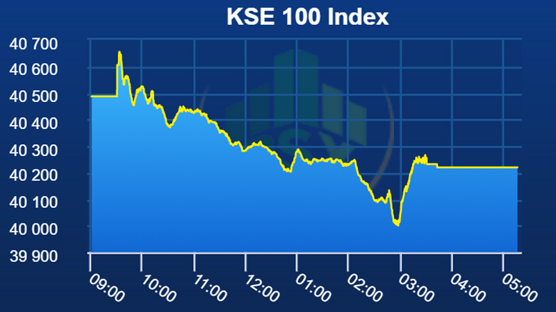 0362c1ac KSE-100 index continues its bearish trend into the third week, drops 267.20  points on Monday despite numerous agreement worth USD 20 billion between  the ...