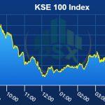 Pakistan stocks end negative, sheds 209 points
