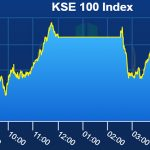 Pakistan stocks close negative amid volatile trading