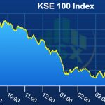 PSX lands in red as KSE-Index sheds 629 points