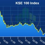 PSX starts week on bearish note, sheds 391 points