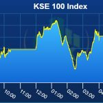 PSX sustains bullish momentum, gains 292 points