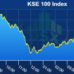 PSX Index closes at 35-month low as uncertainty persists