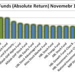 First Capital Mutual among top funds leading economic turaround