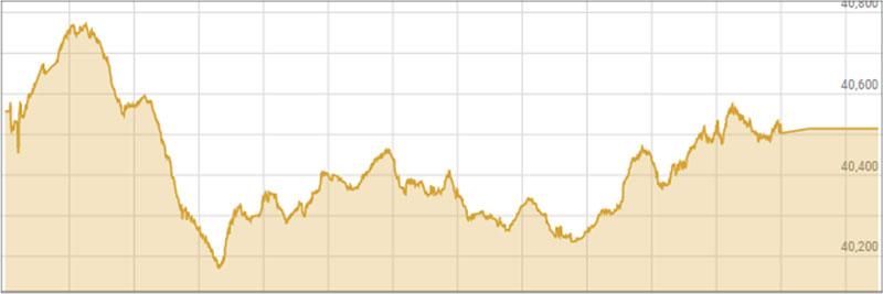 Spike, swoon, repeat: KSE 100 falls flat