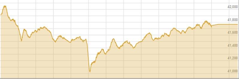 Bulls and bears battle at key market level