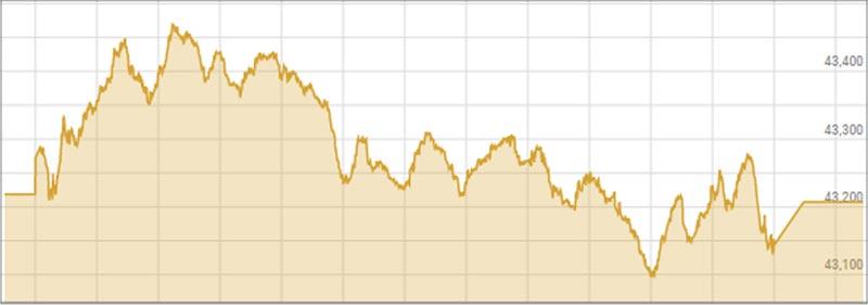 Pakistan's Stock Market falls flat amid lack of stimulus