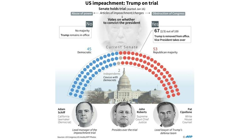 Sparks fly as Trump impeachment trial opens