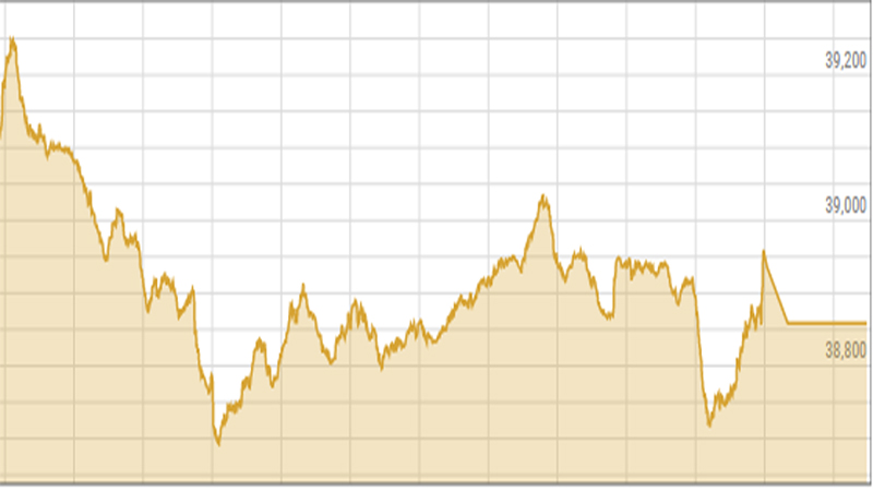 Pakistani stocks extend decline, shed another 285 points