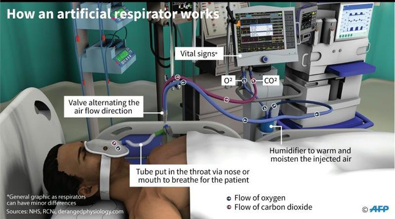 Industry races to meet demand for ventilators