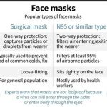 Masks are everywhere in Asia, but have they helped?