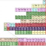 Special Elemental Magic: Japanese Scientists Announce a 'Nuclear' Periodic Table
