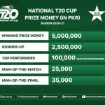 Prize money of Rs 9 million up for grabs in National T20 Cup