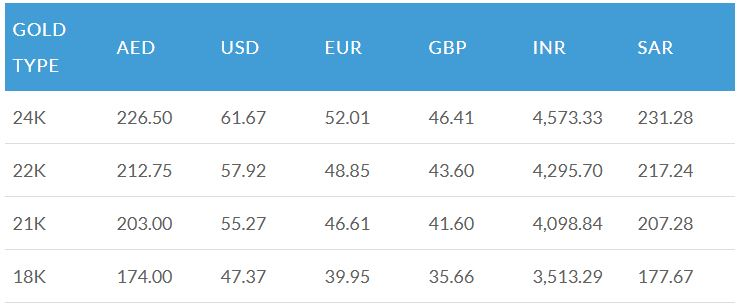 Latest-Gold-Price-Nov-22-2020-UAE-USD-GBP