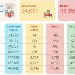 NCOC records 1.4% COVID-19 positivity ratio, as Pakistan achieves milestone of vaccine dose